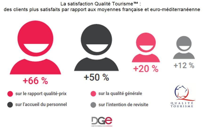 Avantages Qualité Tourisme